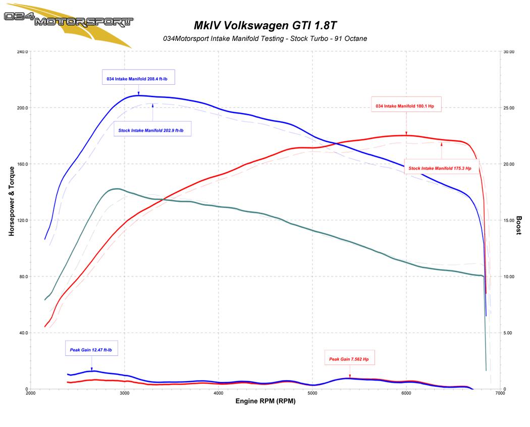 hight resolution of 034motorsport transverse audi volkswagen 1 8t high flow intake manifold stock turbo dyno results
