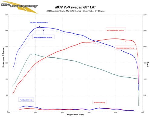small resolution of 034motorsport transverse audi volkswagen 1 8t high flow intake manifold stock turbo dyno results