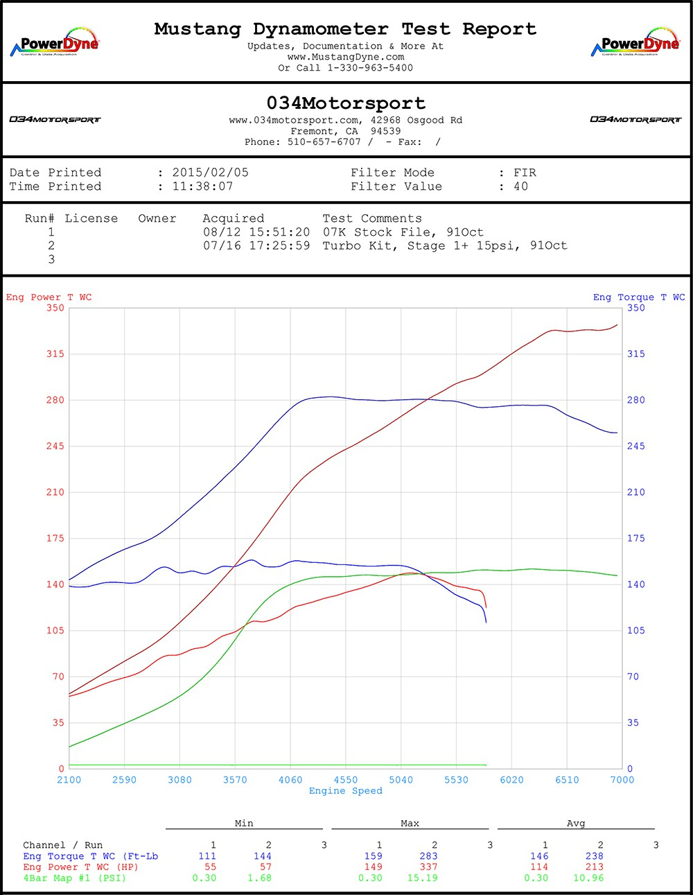 medium resolution of  034motorsport 07k turbo with sri 15 psi tune dyno chart mkv volkswagen jetta rabbit