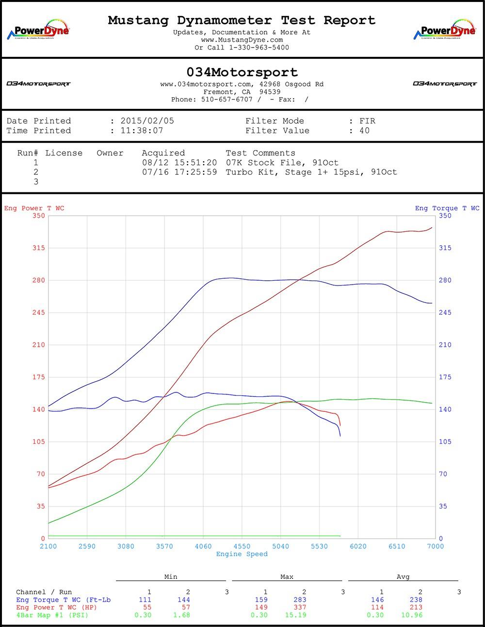 hight resolution of  034motorsport 07k turbo with sri 15 psi tune dyno chart mkv volkswagen jetta rabbit