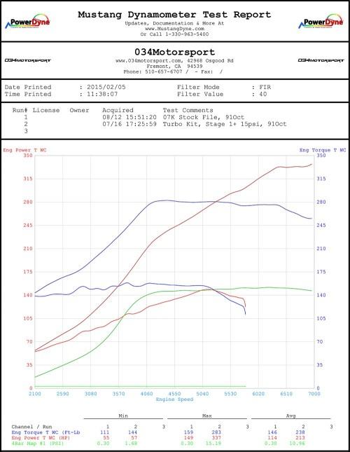 small resolution of  034motorsport 07k turbo with sri 15 psi tune dyno chart mkv volkswagen jetta rabbit
