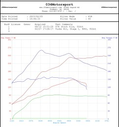 034motorsport 07k turbo 8 9 psi tune dyno chart mkv volkswagen jetta rabbit [ 1000 x 1288 Pixel ]
