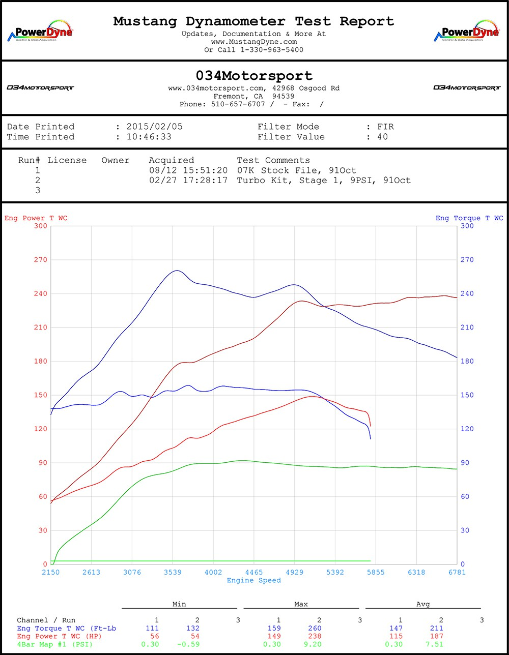 hight resolution of  034motorsport 07k turbo 8 9 psi tune dyno chart mkv volkswagen jetta rabbit