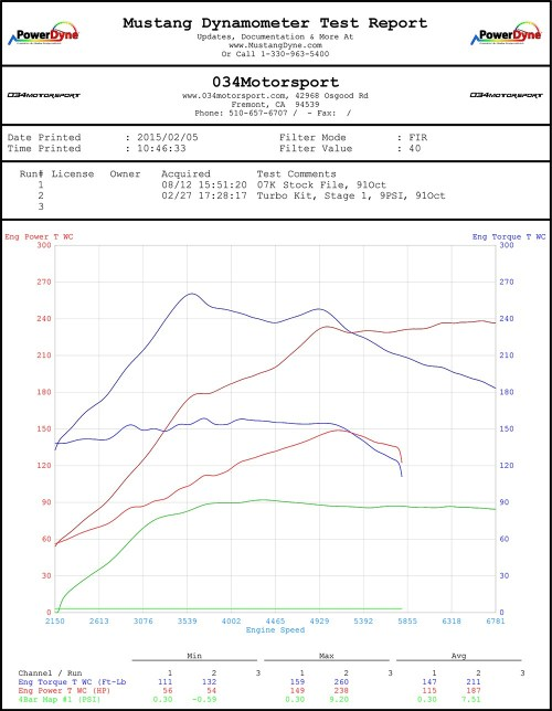 small resolution of  034motorsport 07k turbo 8 9 psi tune dyno chart mkv volkswagen jetta rabbit