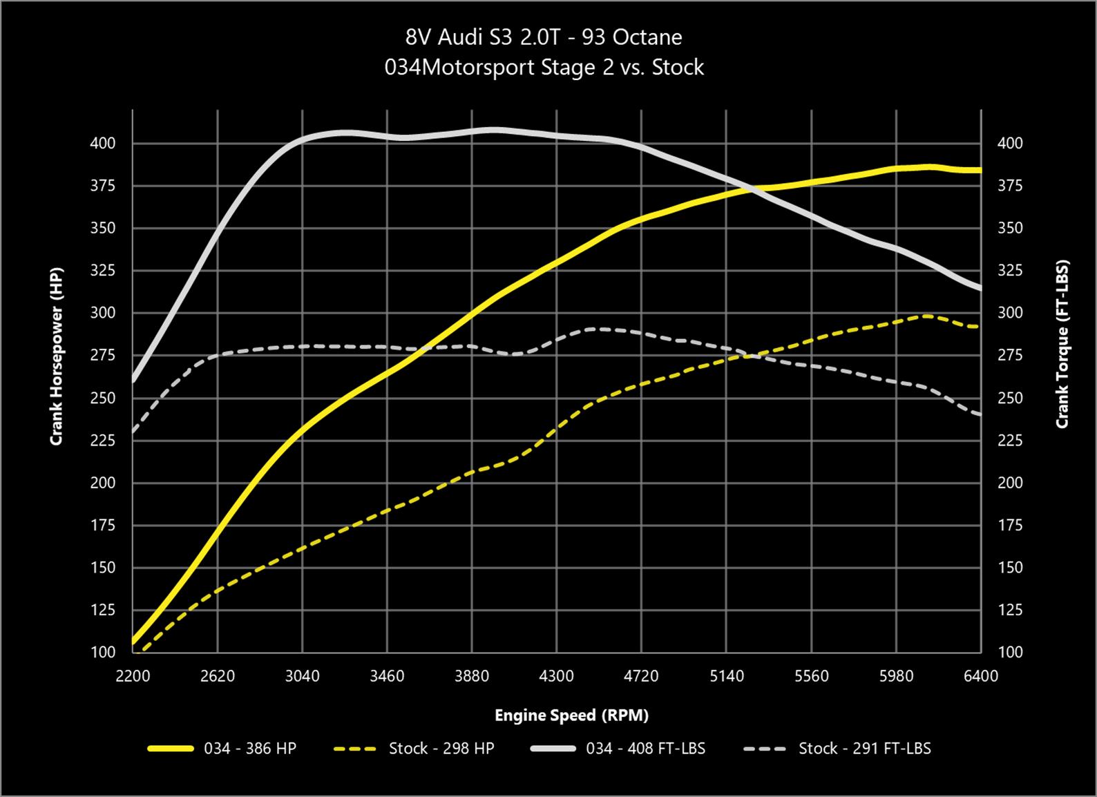 hight resolution of 034motorsport 2 0t gen 3 is38 performance software 8v 8s audi s3 2002 audi a4 engine diagram audi 2 0t engine diagram