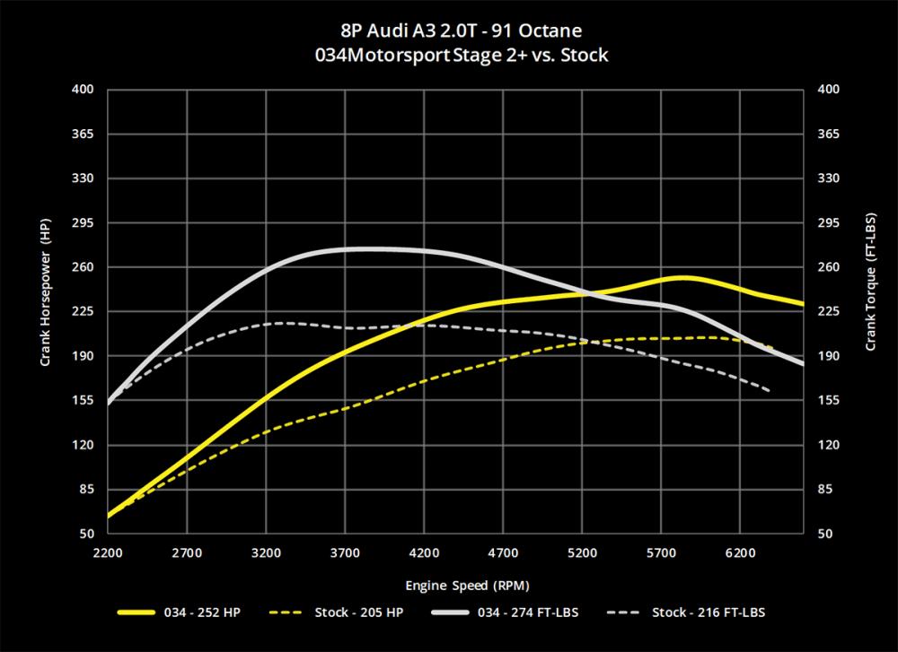 medium resolution of  034motorsport 2 0t fsi performance software stage 2 hpfp 91 octane