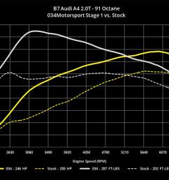 audi 2 0t engine diagram car tuning wiring diagram yerdynamic performance software for b7 audi a4 [ 1200 x 873 Pixel ]