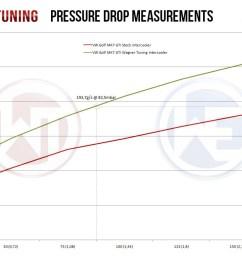 airflow comparison wagner tuning intercooler upgrade vs stock mk7 gti intercooler wag  [ 1447 x 835 Pixel ]