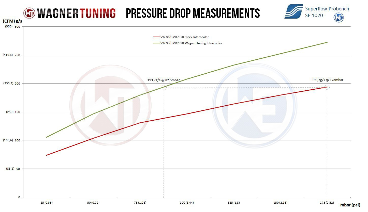 hight resolution of  airflow comparison wagner tuning intercooler upgrade vs stock mk7 gti intercooler wag