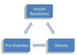 IR Diabetes Weight Gain