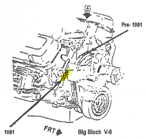 GM forklift engines: how to find the serial number