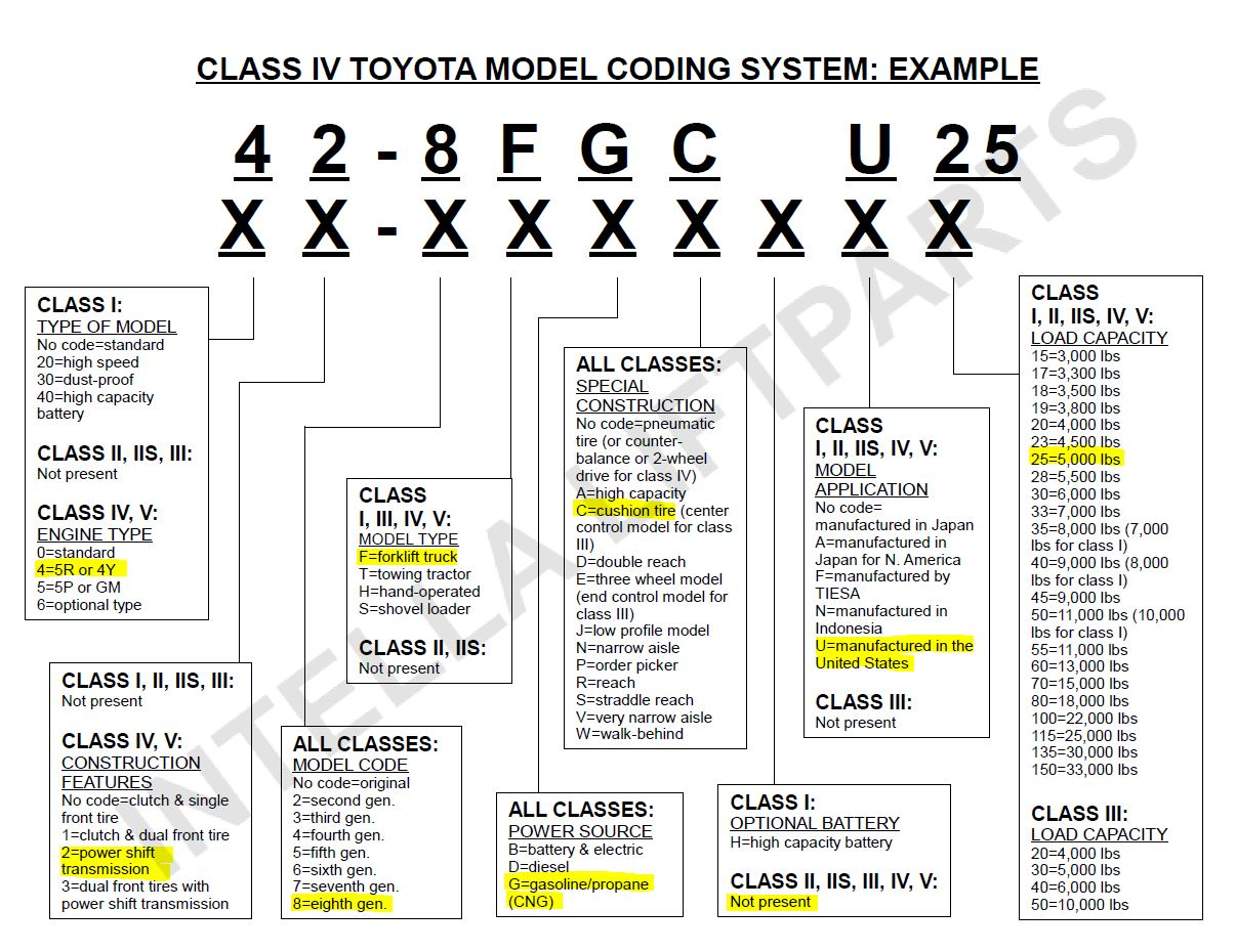 How to decode Toyota forklift model numbers