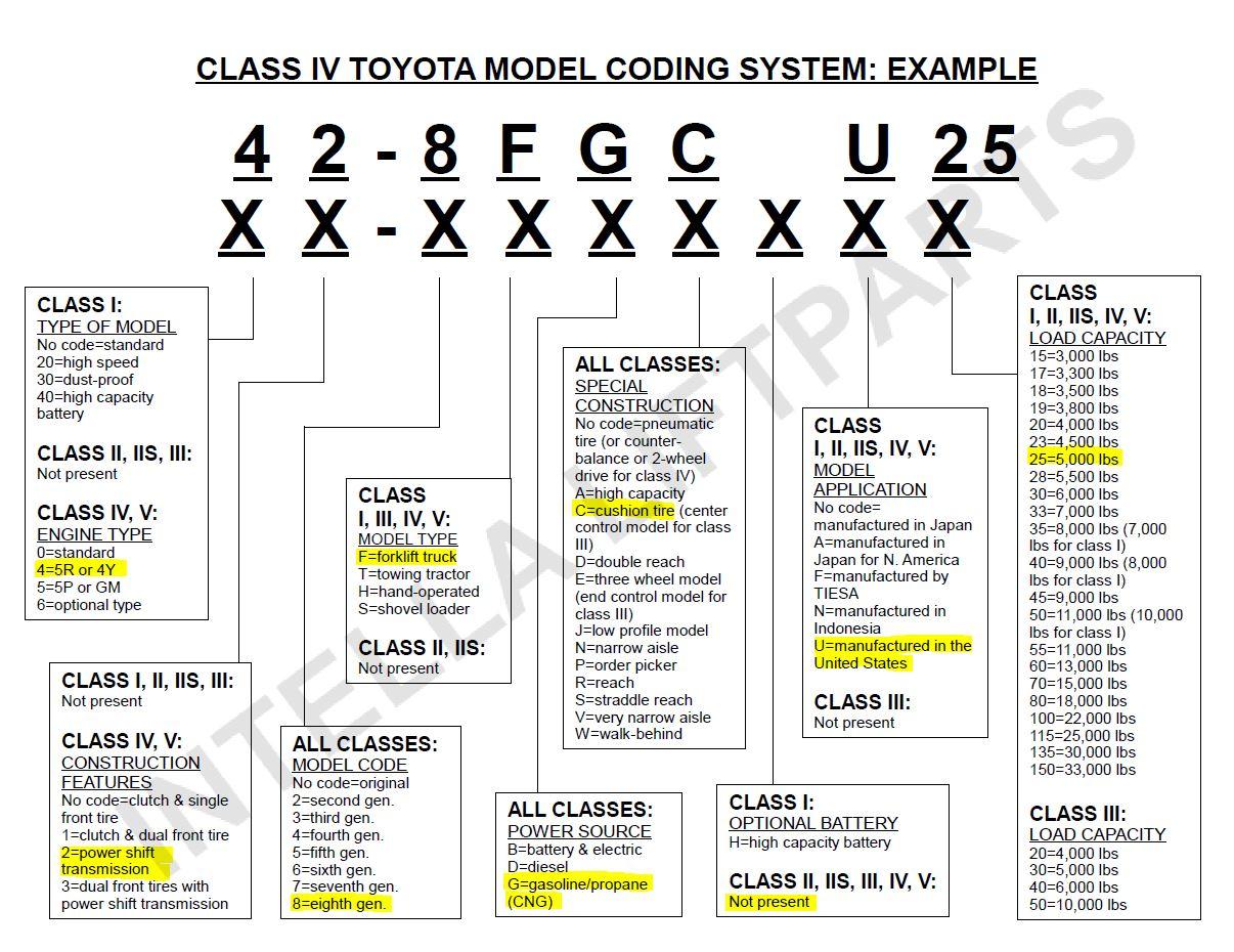 toyota forklift 7fgu30 wiring diagram