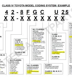 toyota forklift model code example how old is my toyota forklift toyota forklift year intella [ 1206 x 930 Pixel ]