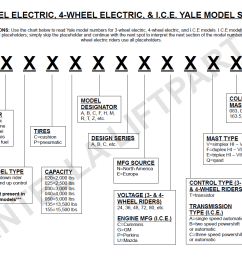 yale model number decoder intella liftparts forklift parts [ 1198 x 920 Pixel ]