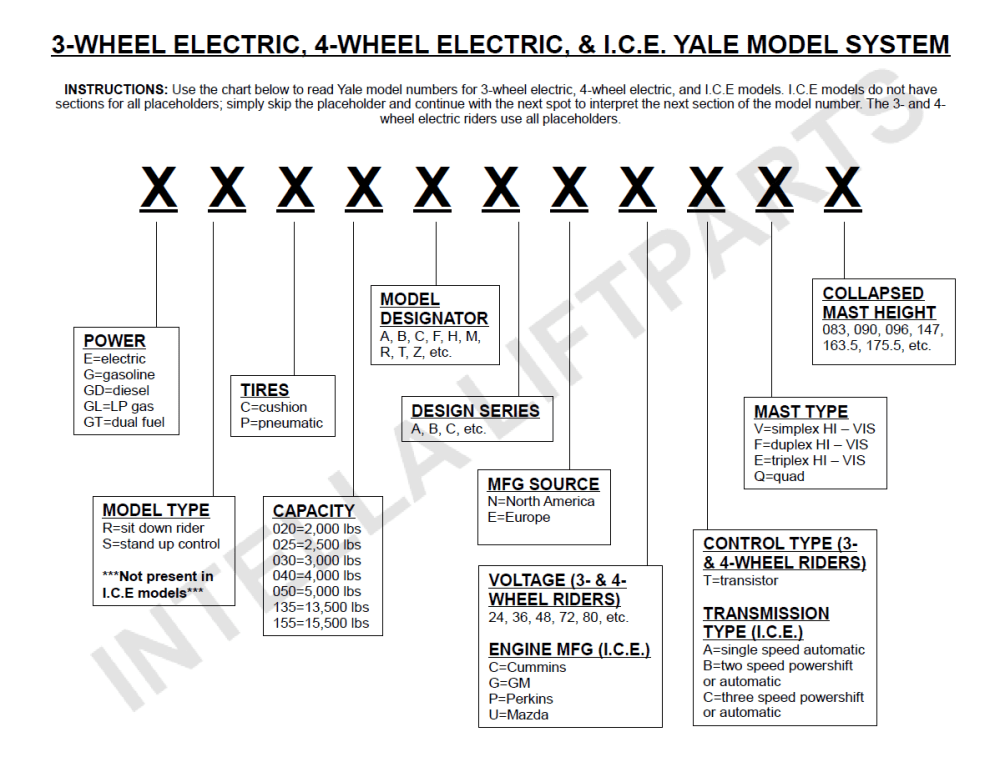 medium resolution of yale model number decoder intella liftparts forklift parts