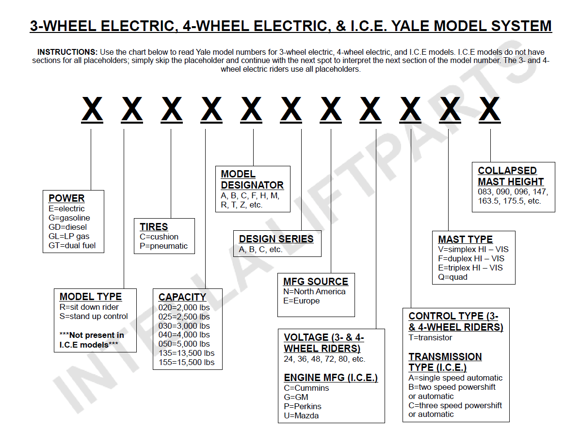hight resolution of yale model number decoder intella liftparts forklift parts