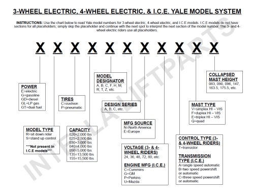 small resolution of yale model number decoder intella liftparts forklift parts