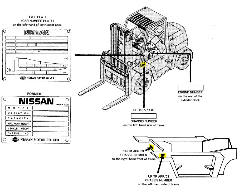 Where do I find my Nissan forklift's serial number?