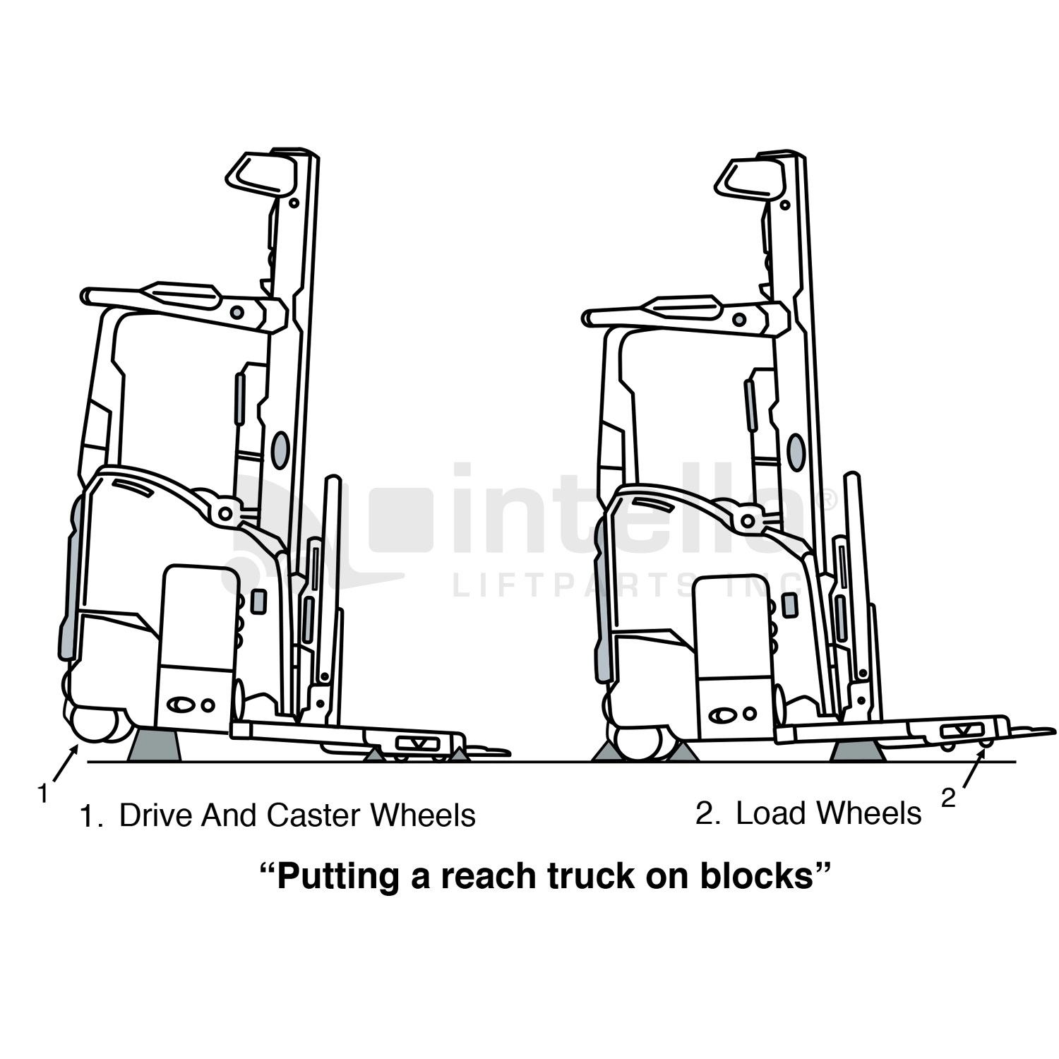 Intella Liftparts How To Block Up A Forklift Using Wheel