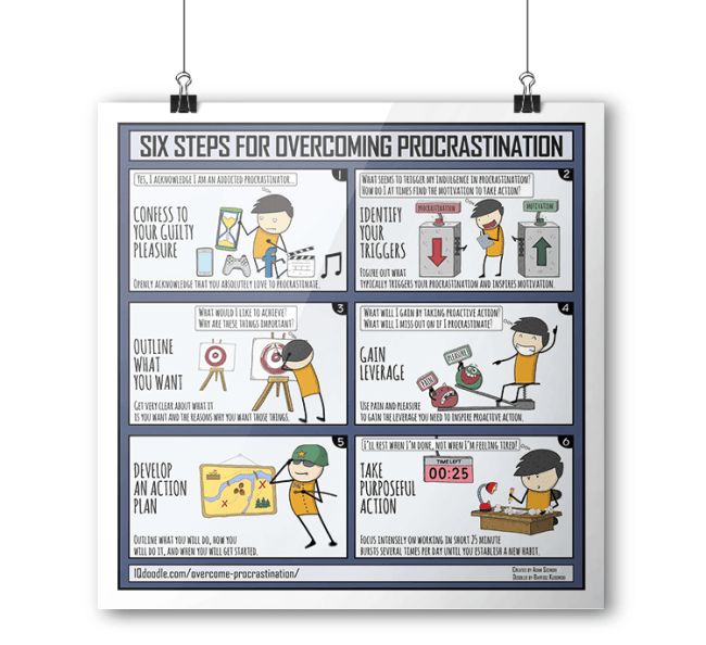 Overcoming Procrastination IQ Doodle