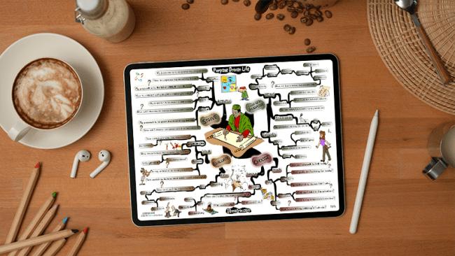 Purpose Driven Life mind map