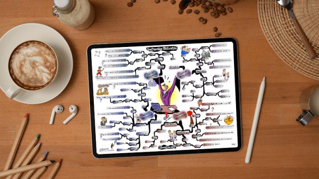 Sustainable Motivation mind map