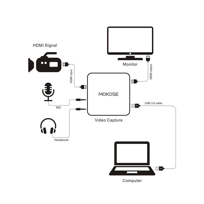Mokose U70S HDMI live streaming Capture card USB3.0 1080P