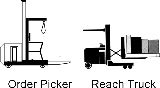 Narrow Aisle Reach, Ride-On,Sit-Down,Stand-On Reach, Swing