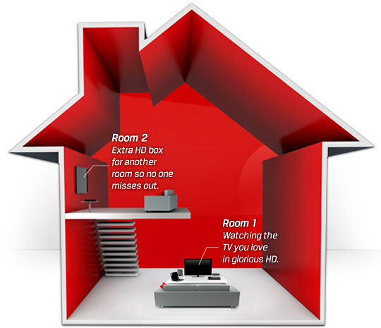 Watch Your Favourite Tv In Any Room With Multi Room Virgin Media