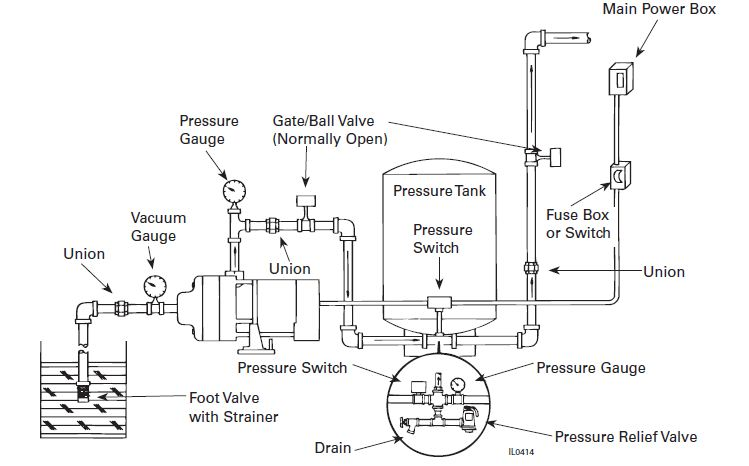 grundfos pump installation diagram