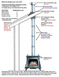 Installing Wood Burning Stove Pipe | Car Interior Design