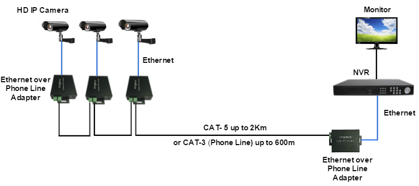Xingtera Ethernet over Twisted-pair Adapter, 1* 10/100M