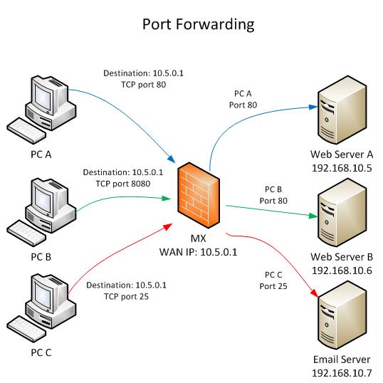 rețea