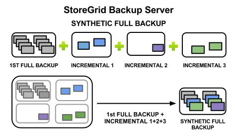 Synthetic Full Backups
