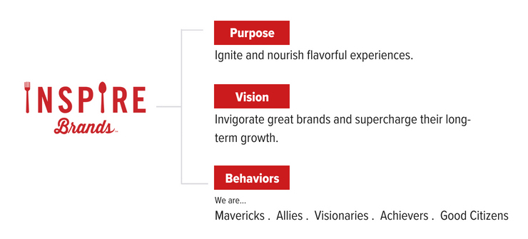 Inspire Brands Purpose