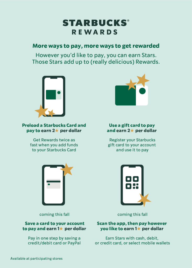 Starbucks Rewards Infographic