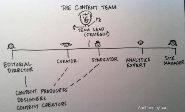 Content team AnnHandley.com