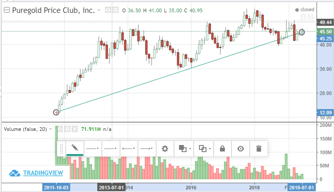 Pgold Trend