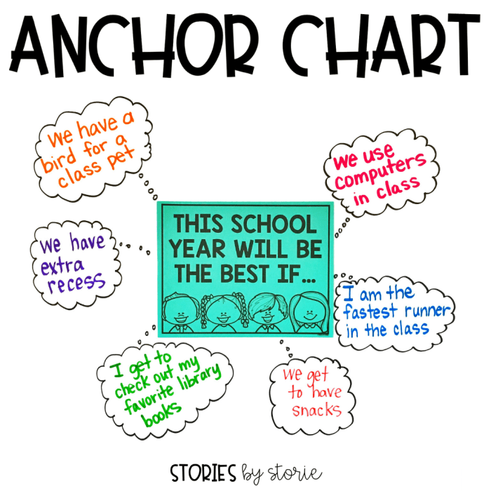 After reading This School Year Will Be the Best, you can start a discussion with your students about what would make this year the best for them. You can record their responses on an anchor chart like this one.
