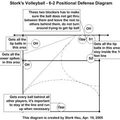 6 2 Volleyball Offense Diagram Farmall A Wiring System Stork S 62defense
