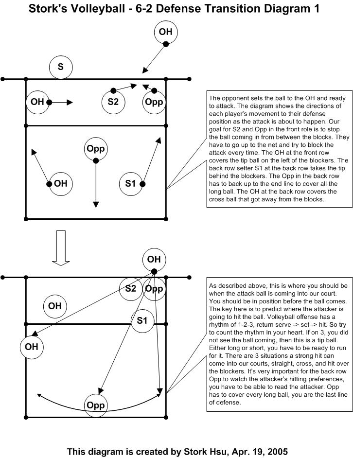 6 2 volleyball offense diagram of a bean seed labeled system stork s 62positional1