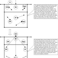 6 2 Volleyball Offense Diagram Excel Data Flow System Stork S 62positional2