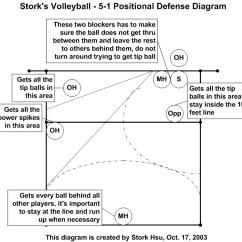 Volleyball 5 1 Offense Diagram Aem Wideband Wiring Air Fuel Gauge And 4 2 Rotation 6-2 ~ Elsavadorla