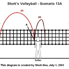 6 2 Volleyball Offense Diagram Sun Path For Bangalore System Stork S Scene13a