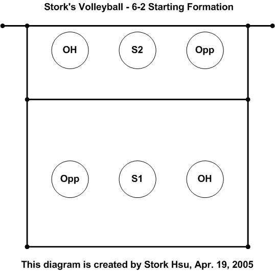 6 2 volleyball offense diagram 2000 mustang factory radio wiring system stork s following is the for a starting formation