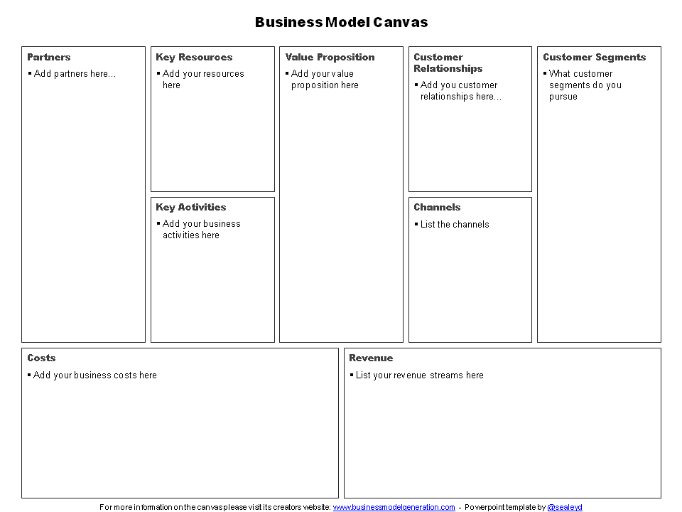 Business Model Canvas And Customer Empathy Map Templates For Powerpoint Storm81