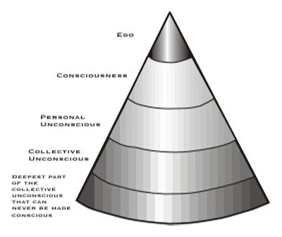 Jungian Model of the Psyche