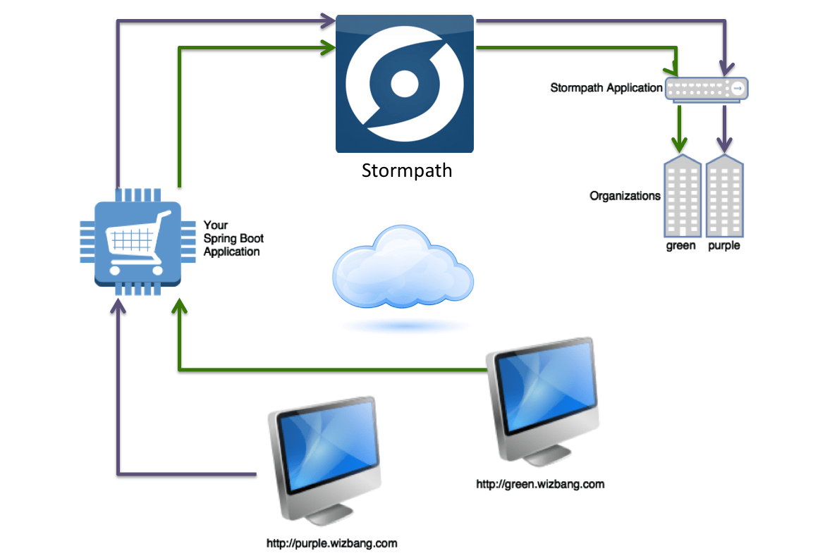 saas architecture diagram 2 ways switch wiring how to create a multi tenant user model for applications