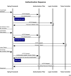 authentication sequence diagram [ 1201 x 882 Pixel ]